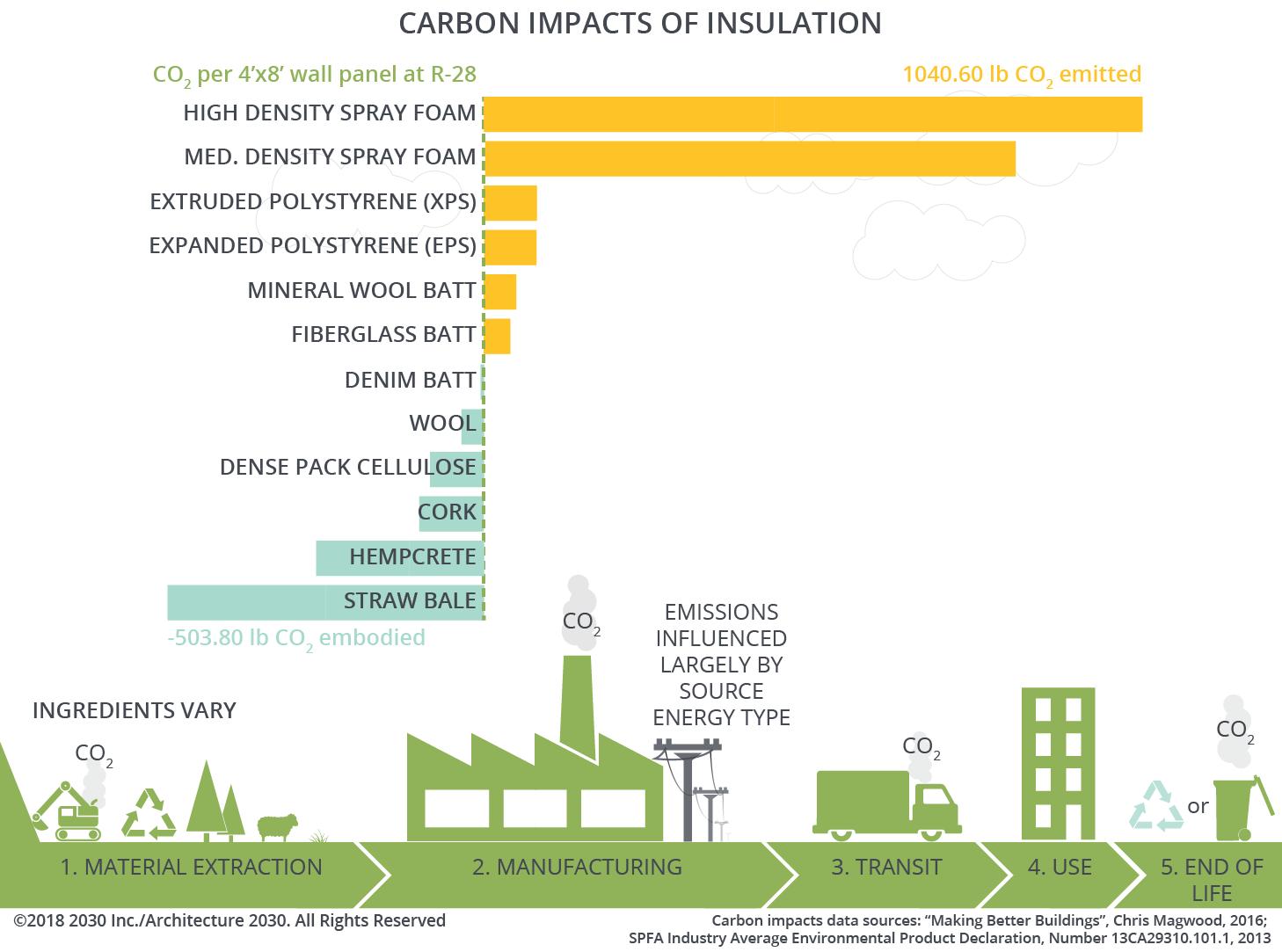 INSULATION – Carbon Smart Materials Palette